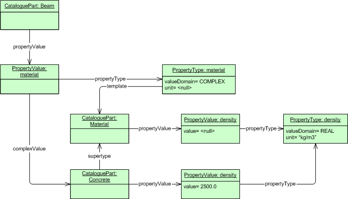 coins library     coinswikifigure   instance diagram showing the data structure of catalogue part beam that specifies a