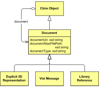 Document linking coinswiki uml class diagram of the document class and its subclasses ccuart Images